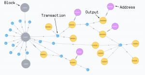 How to Import the Bitcoin Blockchain into Neo4j [Community Post]