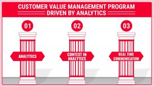 Using Real Time Marketing and Machine Learning based Analytics to Drive Customer Value Management