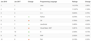 R jumps to 8th position in TIOBE language rankings