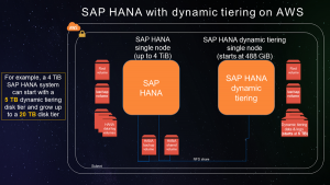 SAP HANA Dynamic Tiering – Now Validated and Supported on the AWS Cloud