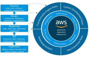 Migrating Unisys Mainframe to AWS in 5 Steps