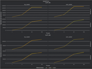 Does the Meltdown Fix Affect Performance for MySQL on Bare Metal?