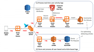 Optimize Delivery of Trending, Personalized News Using Amazon Kinesis and Related Services