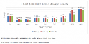 HDFS Tiering with Isilon and ECS without tiering policies