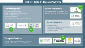 Announcing the General Availability of Hortonworks DataFlow 3.1