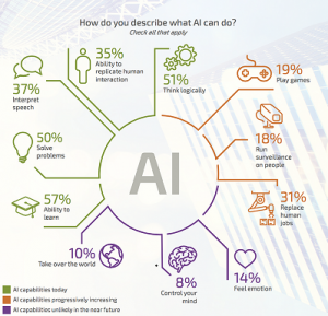 AI as a Catalyst Across Most Cycles of the IoT