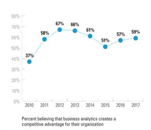 Using Analytics to Improve Customer Engagement