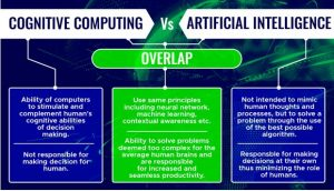 Cognitive computing: Moving From Hype to Deployment
