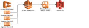 How I built a data warehouse using Amazon Redshift and AWS services in record time