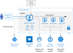 New reference architecture for Jenkins on Azure