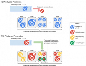 Get the most out of Google Kubernetes Engine with Priority and Preemption