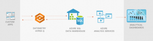 Simplify cloud adoption with Azure SQL Data Warehouse and Datometry