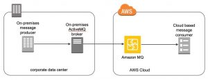 Running ActiveMQ in a Hybrid Cloud Environment with Amazon MQ