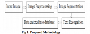 Application of Image Processing and Convolution Networks in Intelligent Character Recognition for Digitized Forms Processing