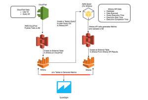 How Realtor.com Monitors Amazon Athena Usage with AWS CloudTrail and Amazon QuickSight