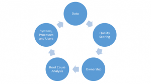 Building a Data Quality Strategy