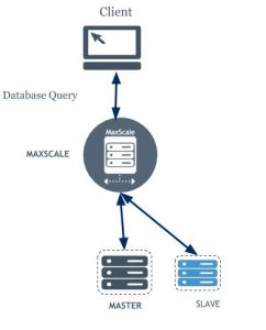 MariaDB MaxScale 2.2: Introducing Failover, Switchover and Automatic Rejoin