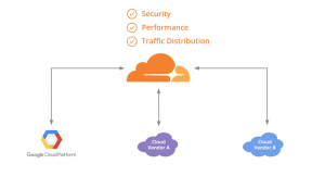 Creating a single pane of glass for your multi-cloud Kubernetes workloads with Cloudflare