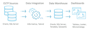 Go Beyond Legacy Data with Change Data Capture, MemSQL, and Real-Time Applications
