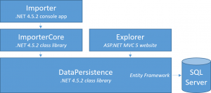 My First Experience Migrating a .NET App to Core