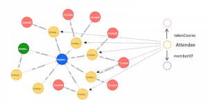 Neo4j: A Reasonable RDF Graph Database & Reasoning Engine [Community Post]