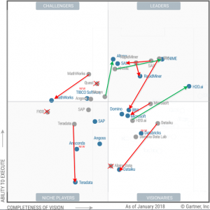 Advanced Analytics Platforms – Big Changes in the Leaderboard