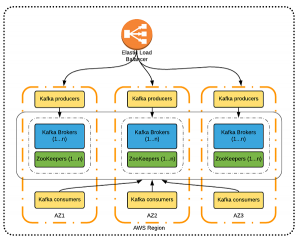 Best Practices for Running Apache Kafka on AWS