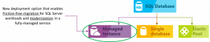 Migrate your databases to a fully managed service with Azure SQL Database Managed Instance