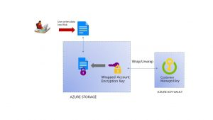 Announcing Storage Service Encryption with customer managed keys general availability