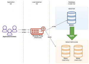 Updated: ClusterControl Tips & Tricks - Transparent Database Failover for your Applications
