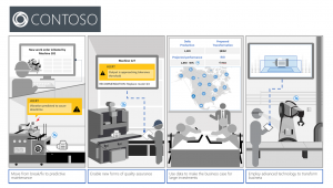 A digital transformation Journey featuring Contoso Manufacturing and Azure IoT