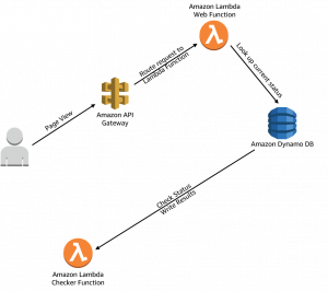 Serverless Dynamic Web Pages in AWS: Provisioned with CloudFormation