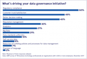Data Governance Readiness: The Five Pillars