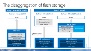 Microsoft creates industry standards for datacenter hardware storage and security