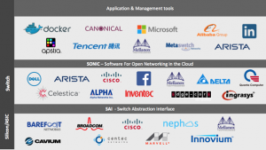 SONiC, the network innovation powerhouse behind Azure