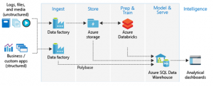Unlock your data's potential with Azure SQL Data Warehouse and Azure Databricks