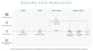 Implementation patterns for big data and data warehouse on Azure