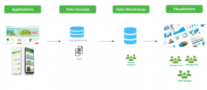 How Tokopedia modernized its data warehouse and analytics processes with BigQuery and Cloud Dataflow