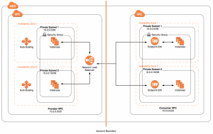 Building SaaS Services for AWS Customers with PrivateLink