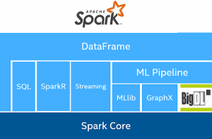 Using BigDL for deep learning with Apache Spark and Google Cloud Dataproc