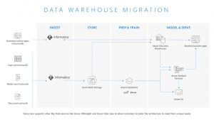 Accelerate Data Warehouse Modernization to Azure with Informatica's AI-Driven Platform