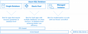 A flexible new way to purchase Azure SQL Database