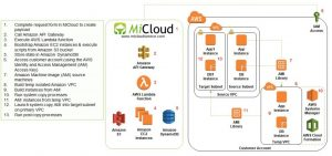 Transforming SAP-Centric Organizations with MiCloud from APN Partner Lemongrass