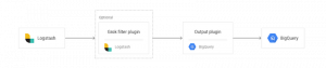 Stretching Elastic's capabilities with historical analysis, backups, and cross-cloud monitoring on Google Cloud Platform