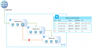 Application Security Groups now generally available in all Azure regions