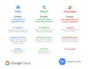 Toward better phone call and video transcription with new Cloud Speech-to-Text