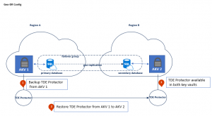 How to configure Azure SQL Database Geo-DR with Azure Key Vault