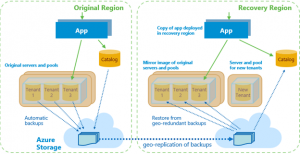 New Disaster Recovery tutorials for Wingtip Tickets sample SaaS application