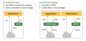 Cloud Architectures for Interactive Analytics with Apache Hive