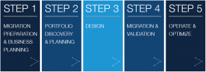 5 Steps for a Cost-Efficient Migration to AWS Cloud